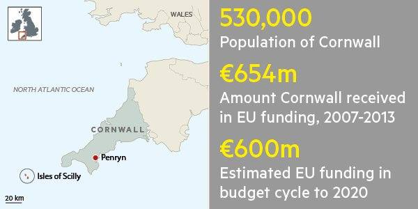 Cornwall received over 600m from the EU between 2007 and 2013
